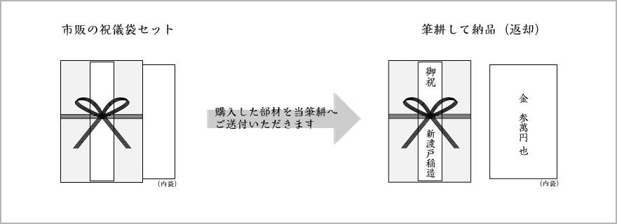 熨斗注文フロー(部材送付)